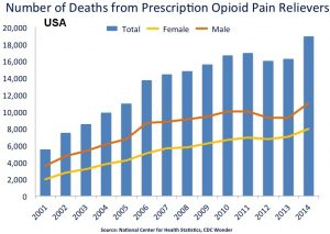 Massage for Opioid Addiction and Pain